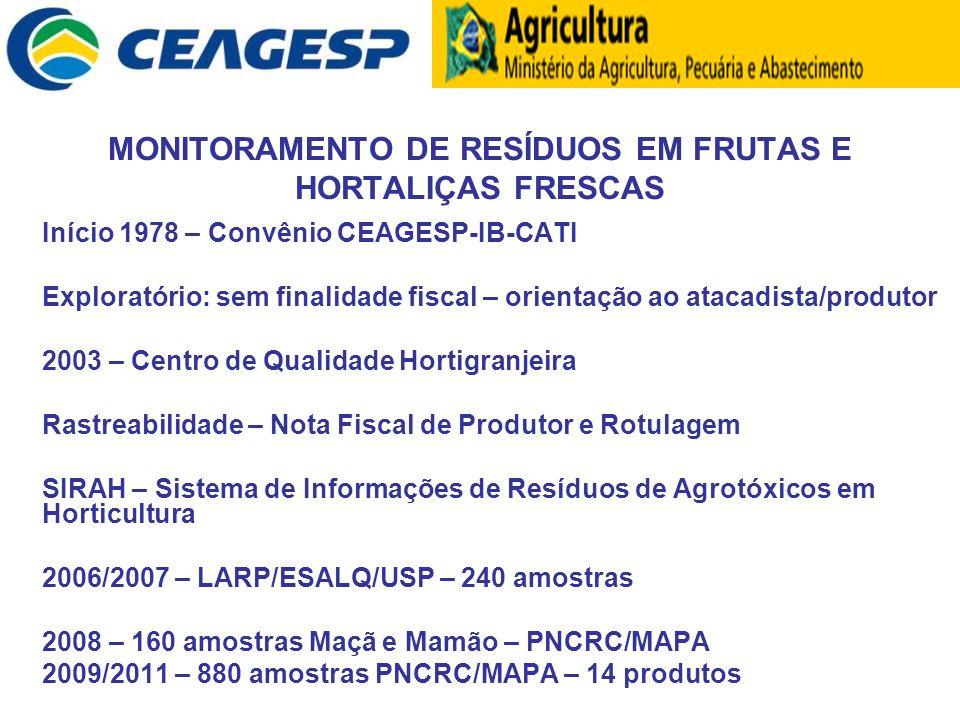 MONITORAMENTO DE RESÍDUOS EM FRUTAS E HORTALIÇAS FRESCAS Início 1978 – Convênio CEAGESP-IB-CATI Exploratório: sem finalidade fiscal – orientação ao at