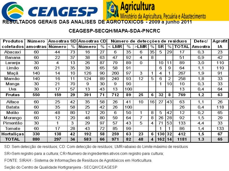 RESULTADOS GERAIS DAS ANALISES DE AGROTOXICOS - 2009 a junho 2011 CEAGESP-SECQH/MAPA-SDA-PNCRC SD: Sem detecção de resíduos; CD: Com detecção de resíd