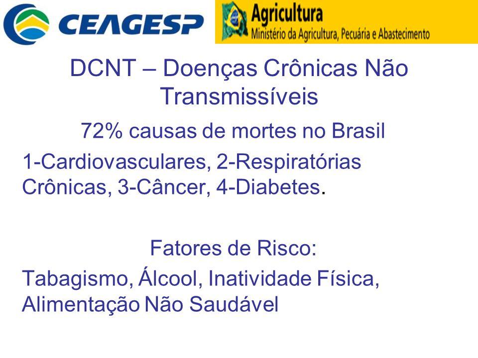 DCNT – Doenças Crônicas Não Transmissíveis 72% causas de mortes no Brasil 1-Cardiovasculares, 2-Respiratórias Crônicas, 3-Câncer, 4-Diabetes. Fatores