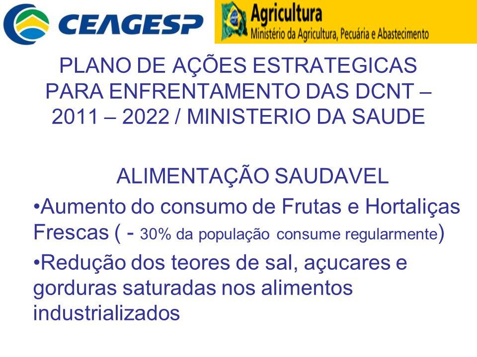 PLANO DE AÇÕES ESTRATEGICAS PARA ENFRENTAMENTO DAS DCNT – 2011 – 2022 / MINISTERIO DA SAUDE ALIMENTAÇÃO SAUDAVEL Aumento do consumo de Frutas e Hortal