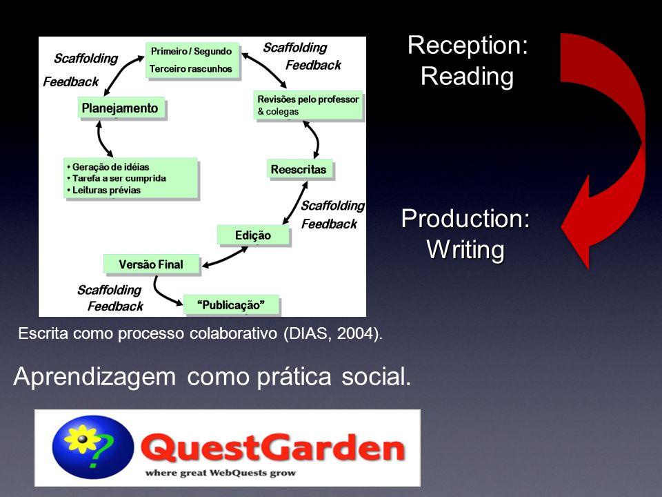 Reception:Reading Production:Writing Escrita como processo colaborativo (DIAS, 2004).