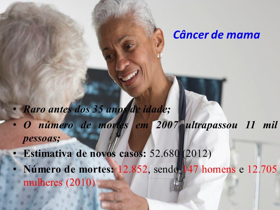 Câncer de mama Raro antes dos 35 anos de idade; O número de mortes em 2007 ultrapassou 11 mil pessoas; Estimativa de novos casos: 52.680 (2012) Número de mortes: 12.852, sendo 147 homens e 12.705 mulheres (2010)