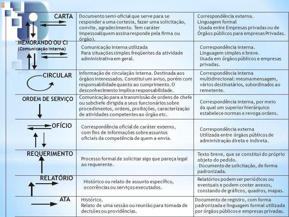 Correspondência externa. Linguagem formal Usada entre Empresas privadas ou de Órgãos públicos para empresas Privadas. Correspondência externa Utilizad