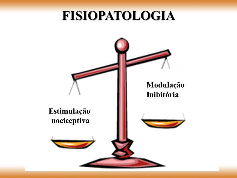 Estimulação nociceptiva Modulação Inibitória FISIOPATOLOGIA