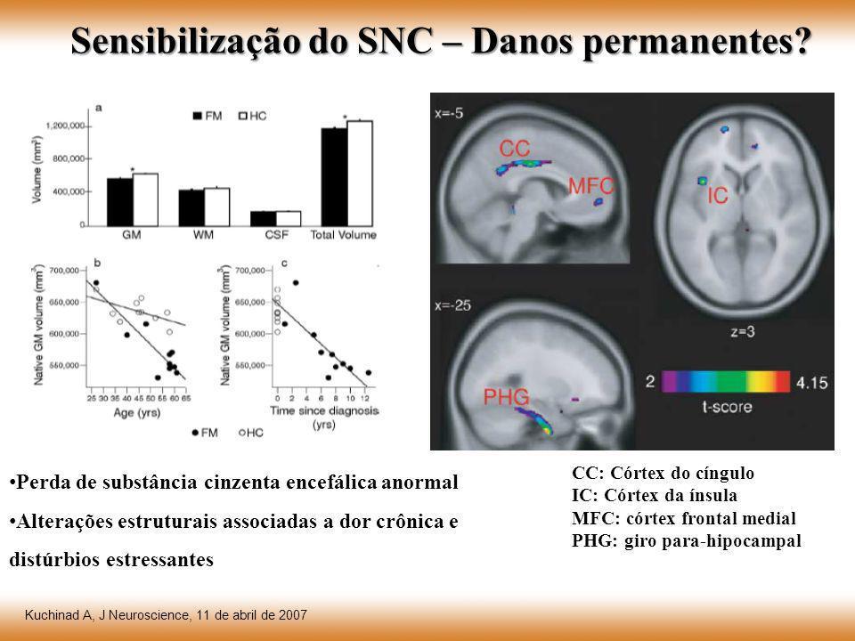 Sensibilização do SNC – Danos permanentes? Perda de substância cinzenta encefálica anormal Alterações estruturais associadas a dor crônica e distúrbio