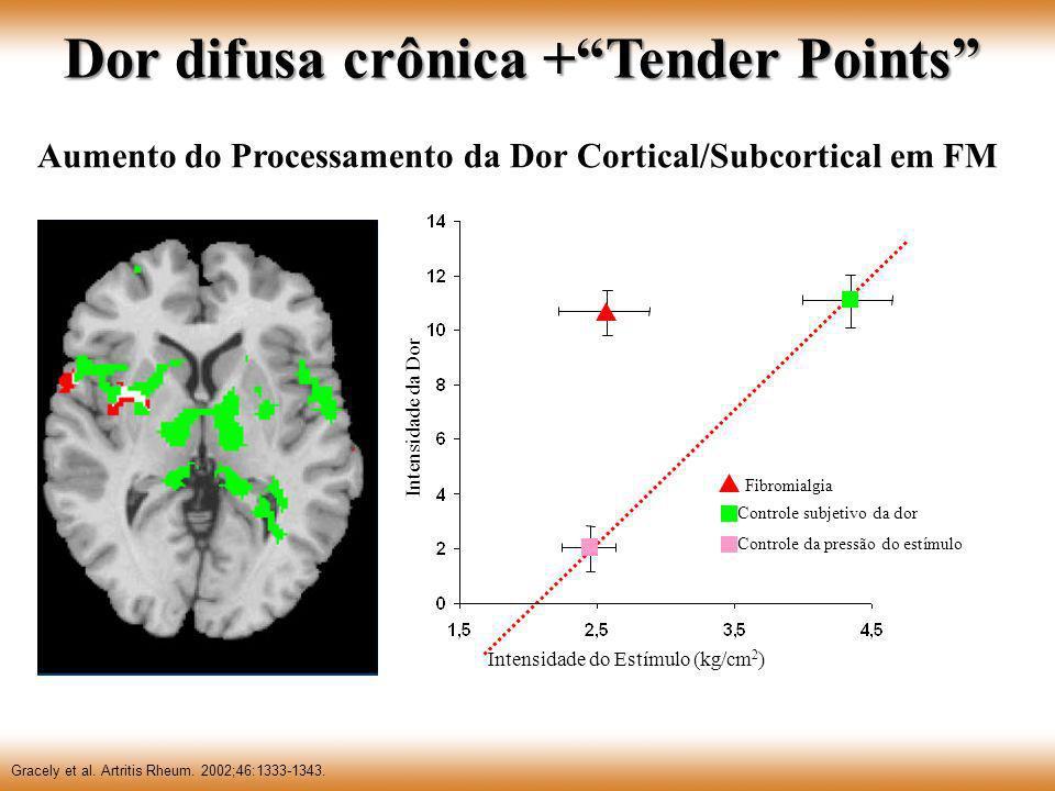 Aumento do Processamento da Dor Cortical/Subcortical em FM Gracely et al. Artritis Rheum. 2002;46:1333-1343. Intensidade do Estímulo (kg/cm 2 ) Intens