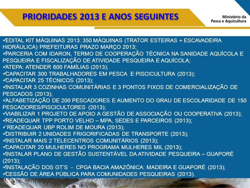 PRIORIDADES 2013 E ANOS SEGUINTES EDITAL KIT MÁQUINAS 2013: 350 MÁQUINAS (TRATOR ESTEIRAS + ESCAVADEIRA HIDRÁULICA) PREFEITURAS PRAZO MARÇO 2013; PARCERIA COM IDARON, TERMO DE COOPERAÇÃO TÉCNICA NA SANIDADE AQUÍCOLA E PESQUEIRA E FISCALIZAÇÃO DE ATIVIDADE PESQUEIRA E AQUÍCOLA; ATEPA: ATENDER 600 FAMÍLIAS (2013); CAPACITAR 300 TRABALHADORES EM PESCA E PISCICULTURA (2013); CAPACITAR 25 TÉCNICOS (2013); INSTALAR 3 COZINHAS COMUNITÁRIAS E 3 PONTOS FIXOS DE COMERCIALIZAÇÃO DE PESCADOS (2013); ALFABETIZAÇÃO DE 200 PESCADORES E AUMENTO DO GRAU DE ESCOLARIDADE DE 150 PESCADORES/PISCICULTORES (2013); VIABILIZAR 1 PROJETO DE APOIO A GESTÃO DE ASSOCIAÇÃO OU COOPERATIVA (2013); READEQUAR TPP PORTO VELHO – MPA, SEDES E PARCEIROS (2013); READEQUAR UBP ROLIM DE MOURA (2013); DISTRIBUIR 2 UNIDADES FRIGORIFICADAS DE TRANSPORTE (2013); INSTALAR MAIS 2 TELECENTROS COMUNITÁRIOS (2013); CAPACITAR 20 MULHERES NO PROGRAMA MULHERES MIL (2013); INSTALAR PLANO DE GESTÃO SUSTENTÁVEL DA ATIVIDADE PESQUEIRA – GUAPORÉ (2013); INSTALAÇÃO DOS GTS - CPGA BACIA AMAZÔNICA: MADEIRA E GUAPORÉ (2013); CESSÃO DE ÁREA PÚBLICA PARA COMUNIDADES PESQUEIRAS (2013).