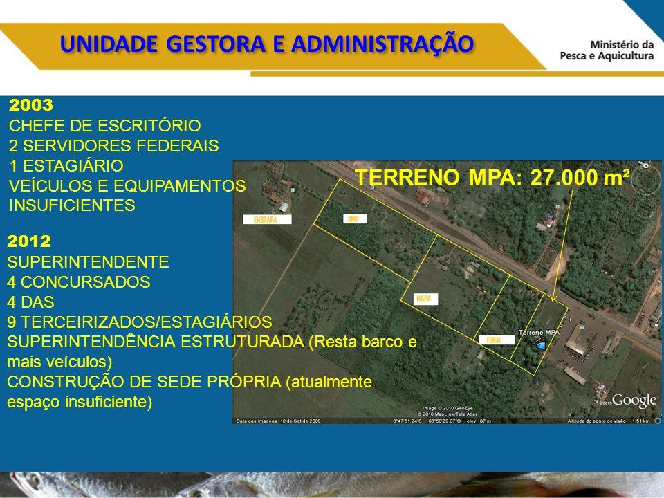 UNIDADE GESTORA E ADMINISTRAÇÃO 2003 CHEFE DE ESCRITÓRIO 2 SERVIDORES FEDERAIS 1 ESTAGIÁRIO VEÍCULOS E EQUIPAMENTOS INSUFICIENTES 2012 SUPERINTENDENTE 4 CONCURSADOS 4 DAS 9 TERCEIRIZADOS/ESTAGIÁRIOS SUPERINTENDÊNCIA ESTRUTURADA (Resta barco e mais veículos) CONSTRUÇÃO DE SEDE PRÓPRIA (atualmente espaço insuficiente) TERRENO MPA: 27.000 m²