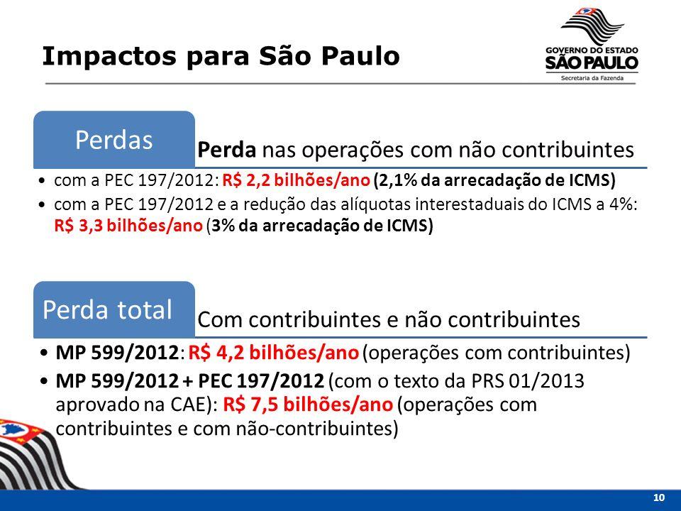 Perda nas operações com não contribuintes Perdas com a PEC 197/2012: R$ 2,2 bilhões/ano (2,1% da arrecadação de ICMS) com a PEC 197/2012 e a redução d