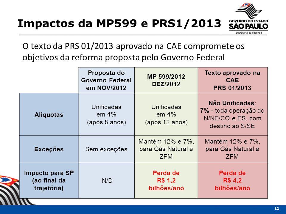 O texto da PRS 01/2013 aprovado na CAE compromete os objetivos da reforma proposta pelo Governo Federal Proposta do Governo Federal em NOV/2012 MP 599