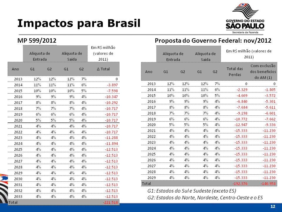 Impactos para Brasil G1: Estados do Sul e Sudeste (exceto ES) G2: Estados do Norte, Nordeste, Centro-Oeste e o ES MP 599/2012Proposta do Governo Feder