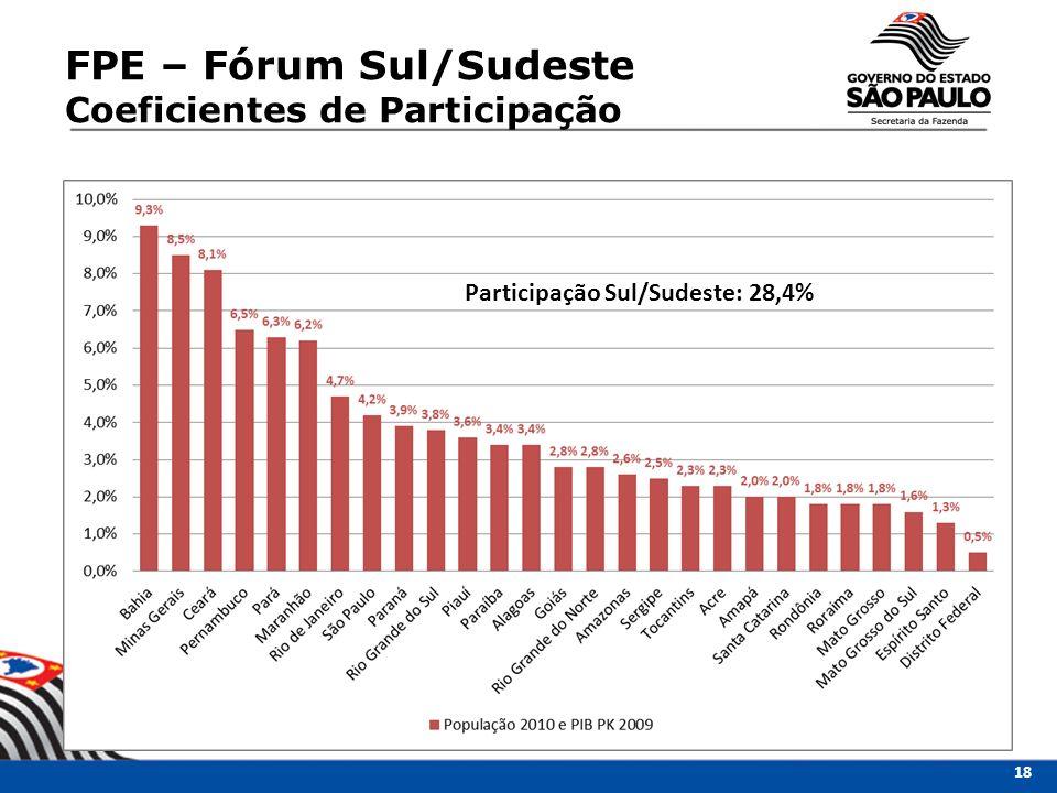 FPE – Fórum Sul/Sudeste Coeficientes de Participação Participação Sul/Sudeste: 28,4% 18