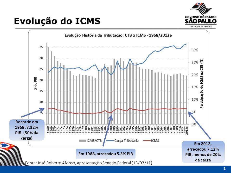 Recorde em 1969: 7.32% PIB (30% da carga) Em 2012, arrecadou 7.12% PIB, menos de 20% da carga Em 1988, arrecadou 5.3% PIB Evolução do ICMS 2 Fonte: Jo