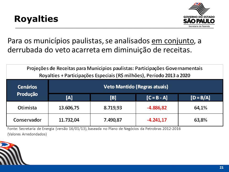 Para os municípios paulistas, se analisados em conjunto, a derrubada do veto acarreta em diminuição de receitas. Fonte: Secretaria de Energia (versão