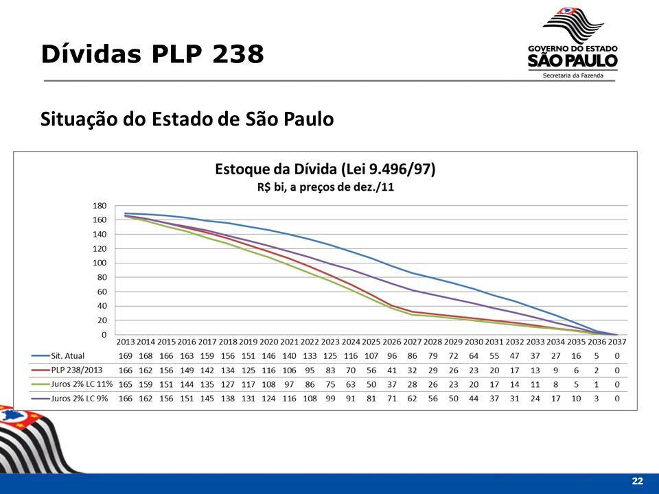 Dívidas PLP 238 Situação do Estado de São Paulo 22