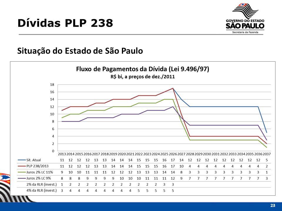Dívidas PLP 238 Situação do Estado de São Paulo 23