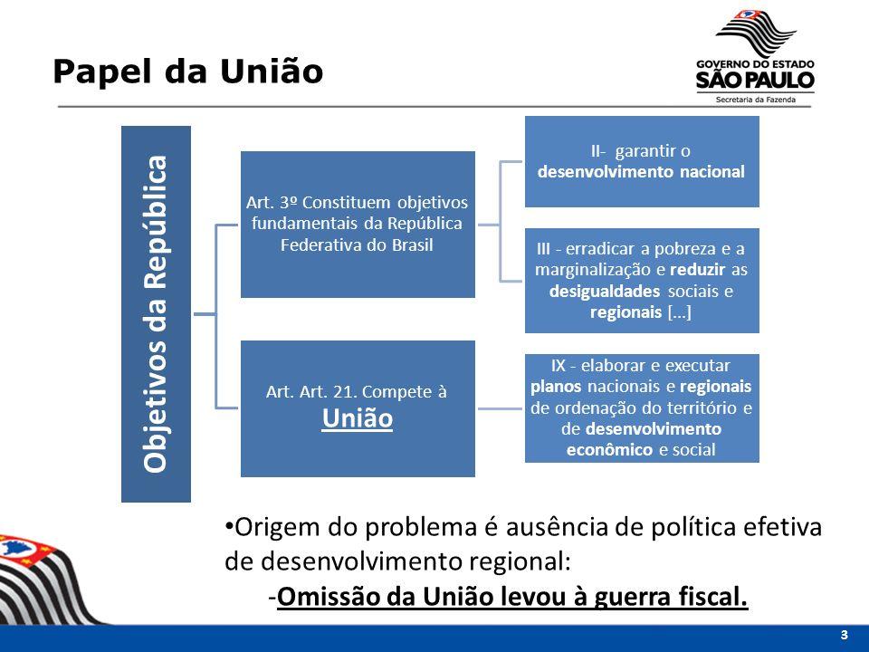 Papel da União Objetivos da República Art. 3º Constituem objetivos fundamentais da República Federativa do Brasil II- garantir o desenvolvimento nacio