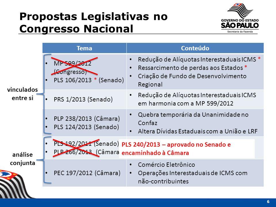 TemaConteúdo MP 599/2012 (Congresso) PLS 106/2013 * (Senado) Redução de Alíquotas Interestaduais ICMS * Ressarcimento de perdas aos Estados * Criação