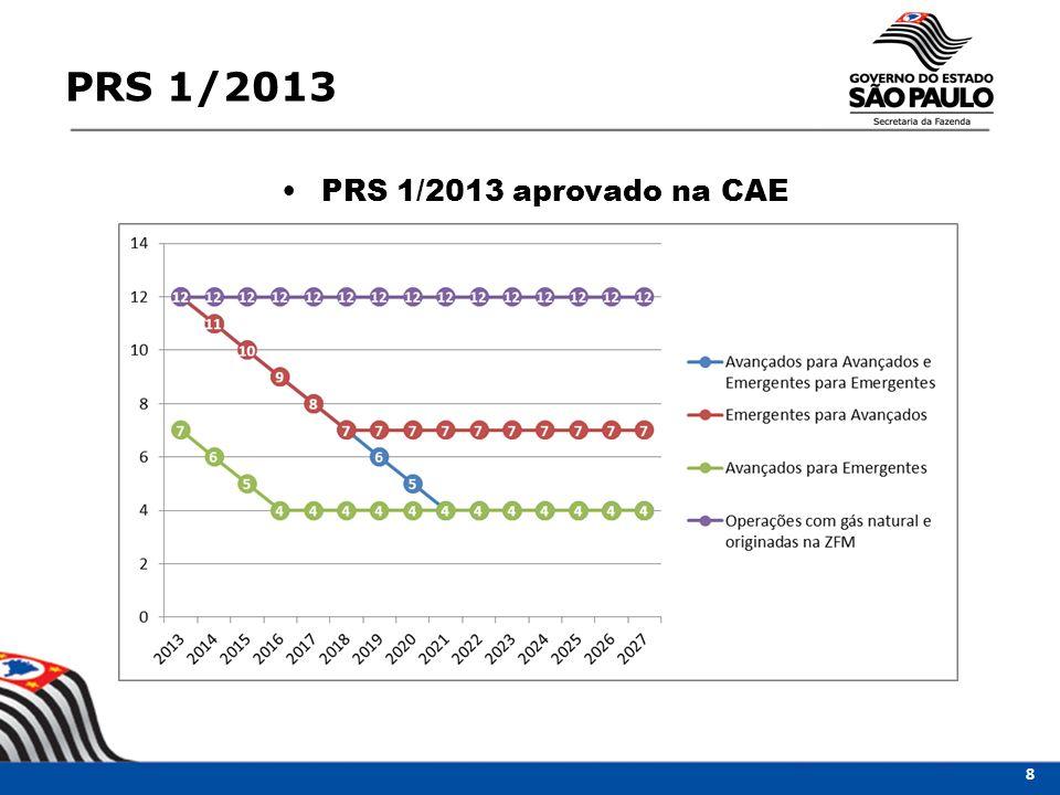 PRS 1/2013 PRS 1/2013 aprovado na CAE 8