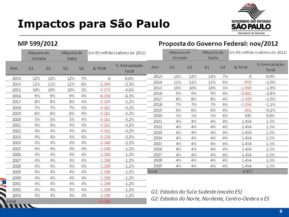Impactos para São Paulo Proposta do Governo Federal: nov/2012MP 599/2012 G1: Estados do Sul e Sudeste (exceto ES) G2: Estados do Norte, Nordeste, Cent