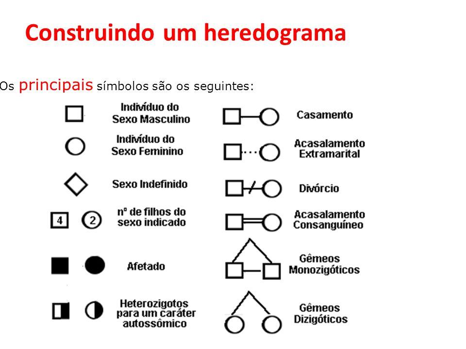 Os principais símbolos são os seguintes: Construindo um heredograma
