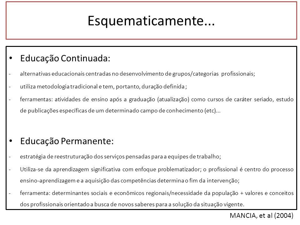 Esquematicamente... MANCIA, et al (2004) Educação Continuada: -alternativas educacionais centradas no desenvolvimento de grupos/categorias profissiona