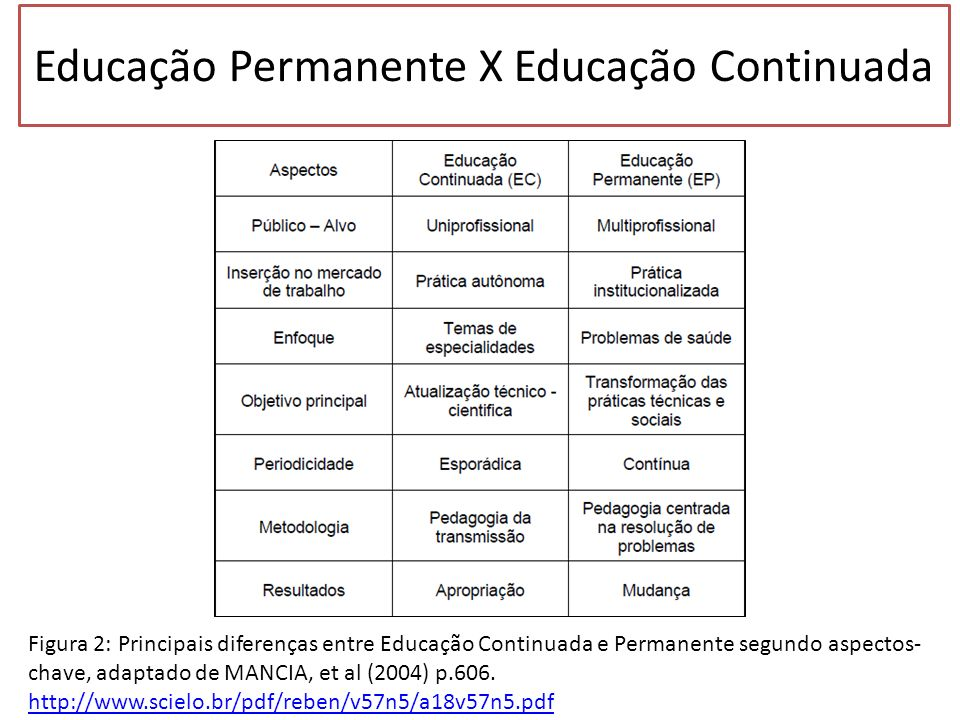 Educação Permanente X Educação Continuada Figura 2: Principais diferenças entre Educação Continuada e Permanente segundo aspectos- chave, adaptado de