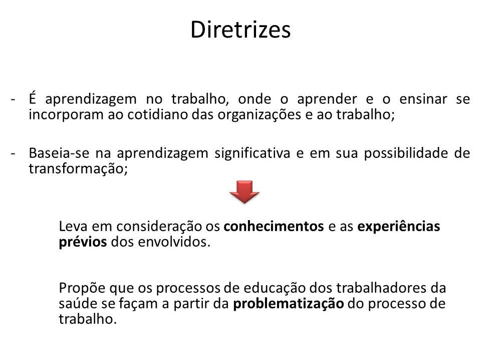 Diretrizes -É aprendizagem no trabalho, onde o aprender e o ensinar se incorporam ao cotidiano das organizações e ao trabalho; -Baseia-se na aprendiza