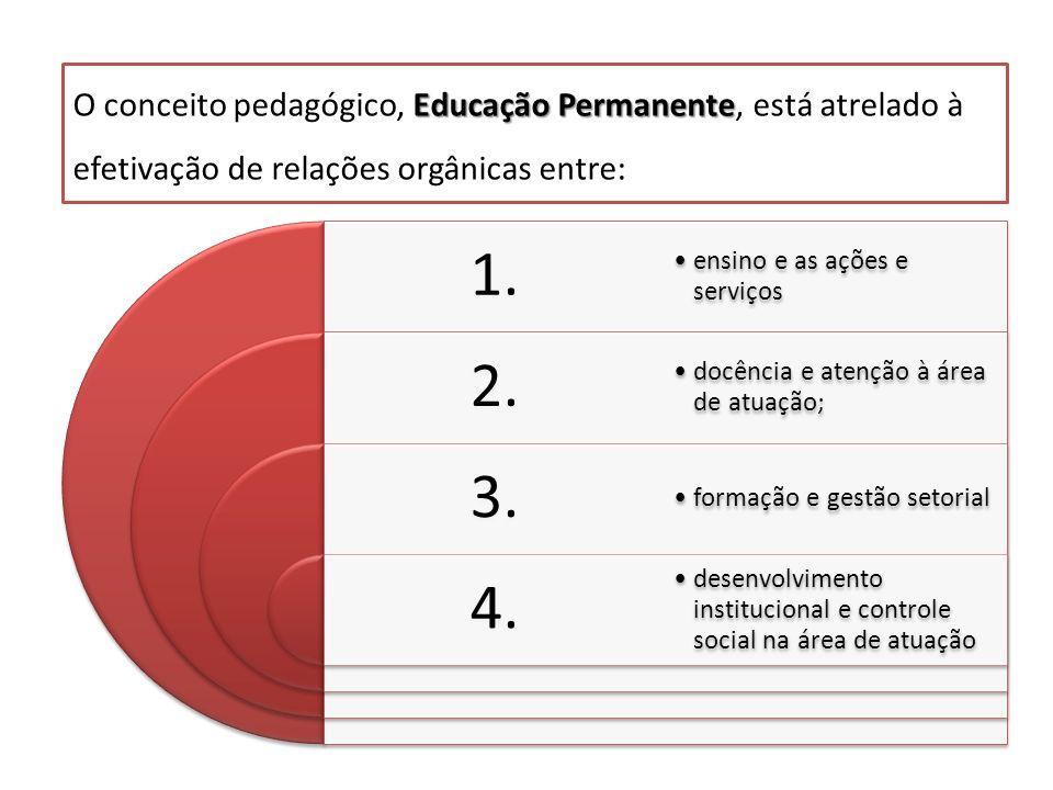 1. 2. 3. 4. ensino e as ações e serviços docência e atenção à área de atuação; formação e gestão setorial desenvolvimento institucional e controle soc