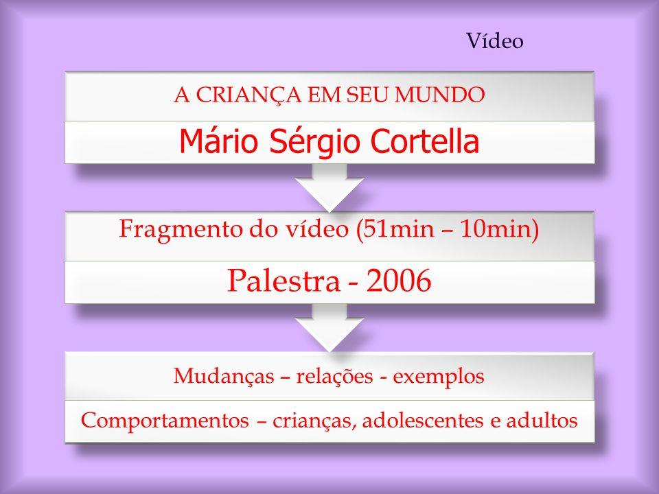 Mudanças – relações - exemplos Comportamentos – crianças, adolescentes e adultos Fragmento do vídeo (51min – 10min) Palestra - 2006 A CRIANÇA EM SEU M