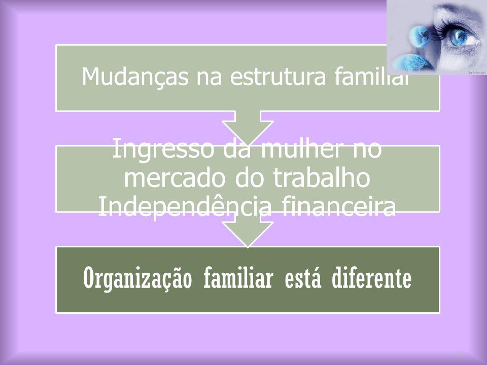 Organização familiar está diferente Ingresso da mulher no mercado do trabalho Independência financeira Mudanças na estrutura familiar 20