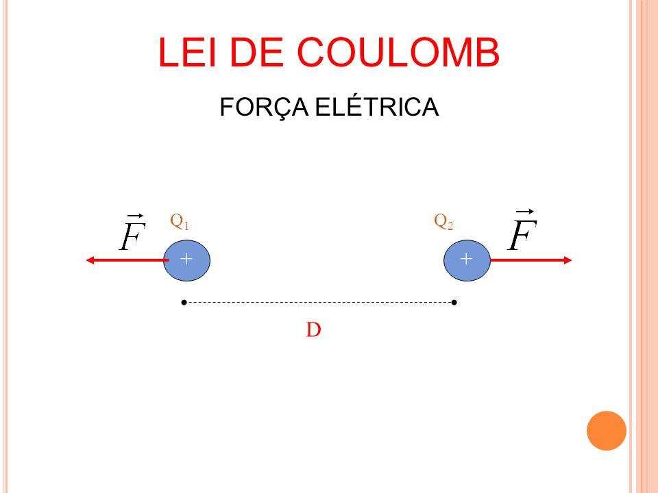 LEI DE COULOMB FORÇA ELÉTRICA ++ D Q1Q1 Q2Q2