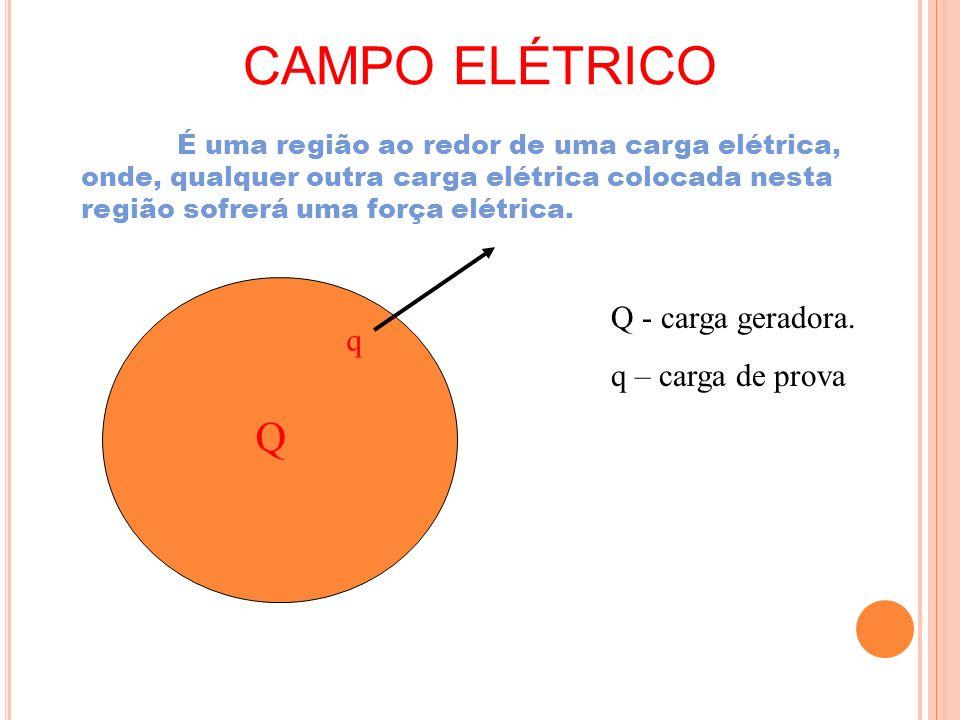 CAMPO ELÉTRICO É uma região ao redor de uma carga elétrica, onde, qualquer outra carga elétrica colocada nesta região sofrerá uma força elétrica. Q q