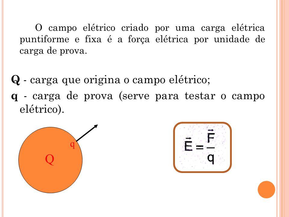 O campo elétrico criado por uma carga elétrica puntiforme e fixa é a força elétrica por unidade de carga de prova. Q - carga que origina o campo elétr