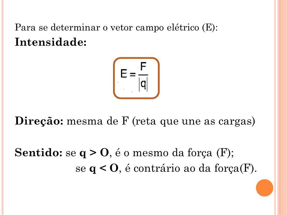 Para se determinar o vetor campo elétrico (E): Intensidade: Direção: mesma de F (reta que une as cargas) Sentido: se q > O, é o mesmo da força (F); se