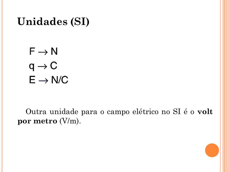 Unidades (SI) Outra unidade para o campo elétrico no SI é o volt por metro (V/m).