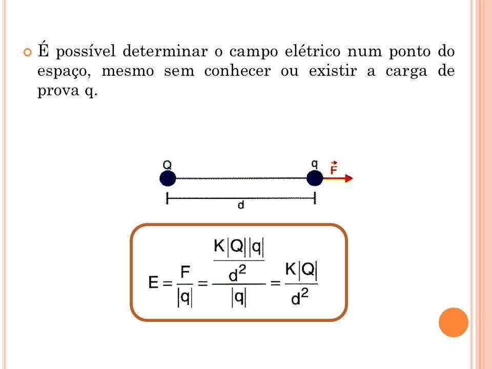 É possível determinar o campo elétrico num ponto do espaço, mesmo sem conhecer ou existir a carga de prova q.