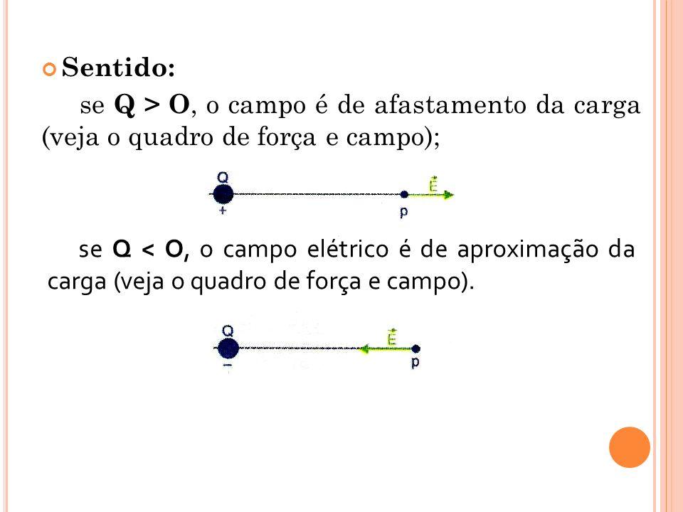 Sentido: se Q > O, o campo é de afastamento da carga (veja o quadro de força e campo); se Q < O, o campo elétrico é de aproximação da carga (veja o qu