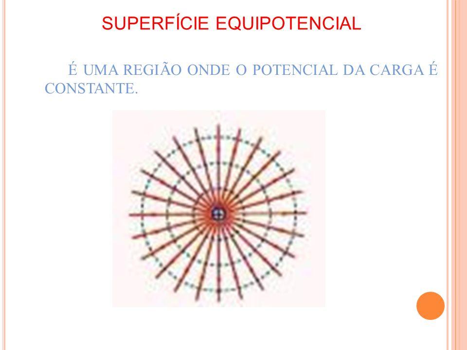 SUPERFÍCIE EQUIPOTENCIAL É UMA REGIÃO ONDE O POTENCIAL DA CARGA É CONSTANTE.