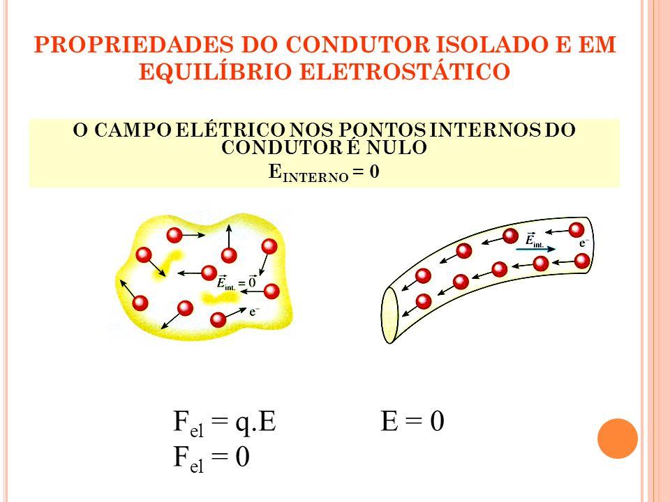 PROPRIEDADES DO CONDUTOR ISOLADO E EM EQUILÍBRIO ELETROSTÁTICO O CAMPO ELÉTRICO NOS PONTOS INTERNOS DO CONDUTOR É NULO E INTERNO = 0 F el = q.E E = 0