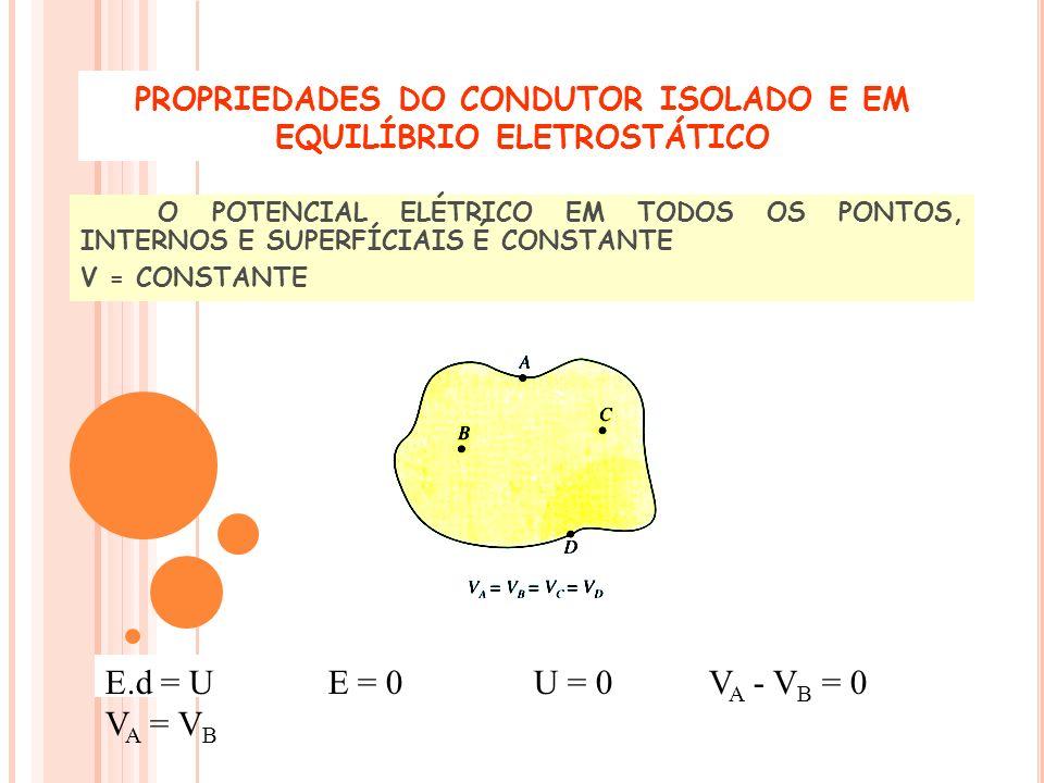 O POTENCIAL ELÉTRICO EM TODOS OS PONTOS, INTERNOS E SUPERFÍCIAIS É CONSTANTE V = CONSTANTE PROPRIEDADES DO CONDUTOR ISOLADO E EM EQUILÍBRIO ELETROSTÁT