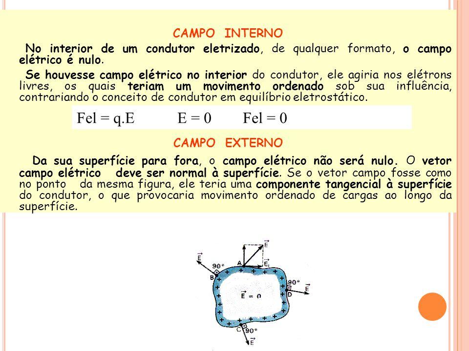 CAMPO INTERNO No interior de um condutor eletrizado, de qualquer formato, o campo elétrico é nulo. Se houvesse campo elétrico no interior do condutor,