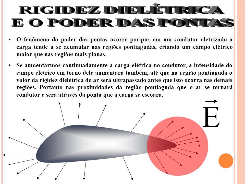 O fenômeno do poder das pontas ocorre porque, em um condutor eletrizado a carga tende a se acumular nas regiões pontiagudas, criando um campo elétrico