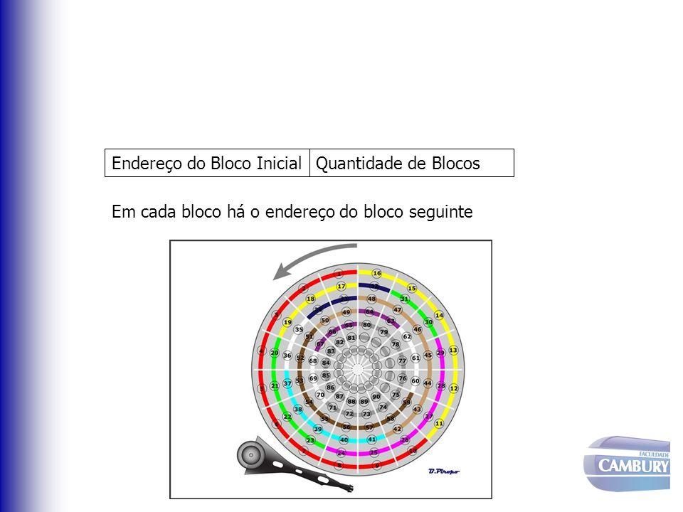Endereço do Bloco InicialQuantidade de Blocos Em cada bloco há o endereço do bloco seguinte