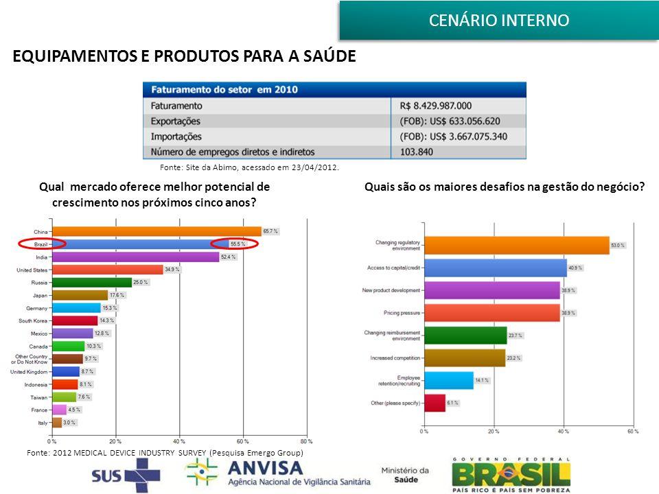 EQUIPAMENTOS E PRODUTOS PARA A SAÚDE Fonte: Site da Abimo, acessado em 23/04/2012. Qual mercado oferece melhor potencial de crescimento nos próximos c