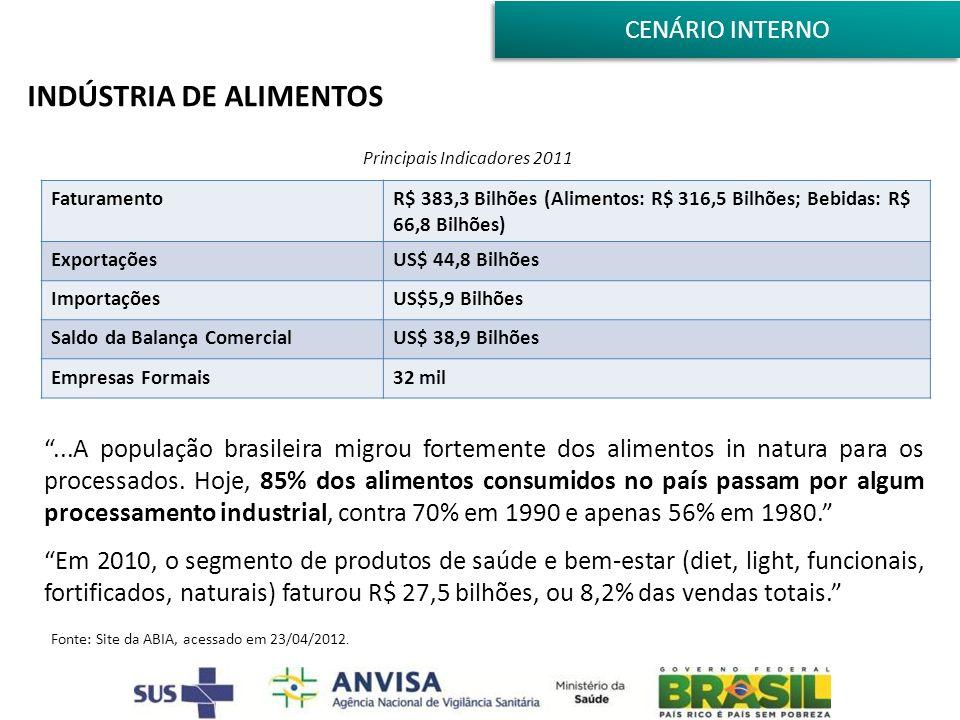 INDÚSTRIA DE ALIMENTOS Fonte: Site da ABIA, acessado em 23/04/2012. FaturamentoR$ 383,3 Bilhões (Alimentos: R$ 316,5 Bilhões; Bebidas: R$ 66,8 Bilhões