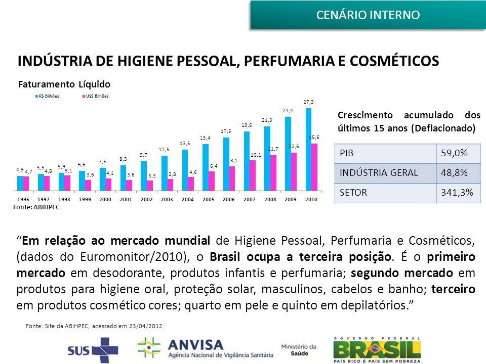 INDÚSTRIA DE HIGIENE PESSOAL, PERFUMARIA E COSMÉTICOS Faturamento Líquido PIB59,0% INDÚSTRIA GERAL48,8% SETOR341,3% Crescimento acumulado dos últimos 15 anos (Deflacionado) Em relação ao mercado mundial de Higiene Pessoal, Perfumaria e Cosméticos, (dados do Euromonitor/2010), o Brasil ocupa a terceira posição.
