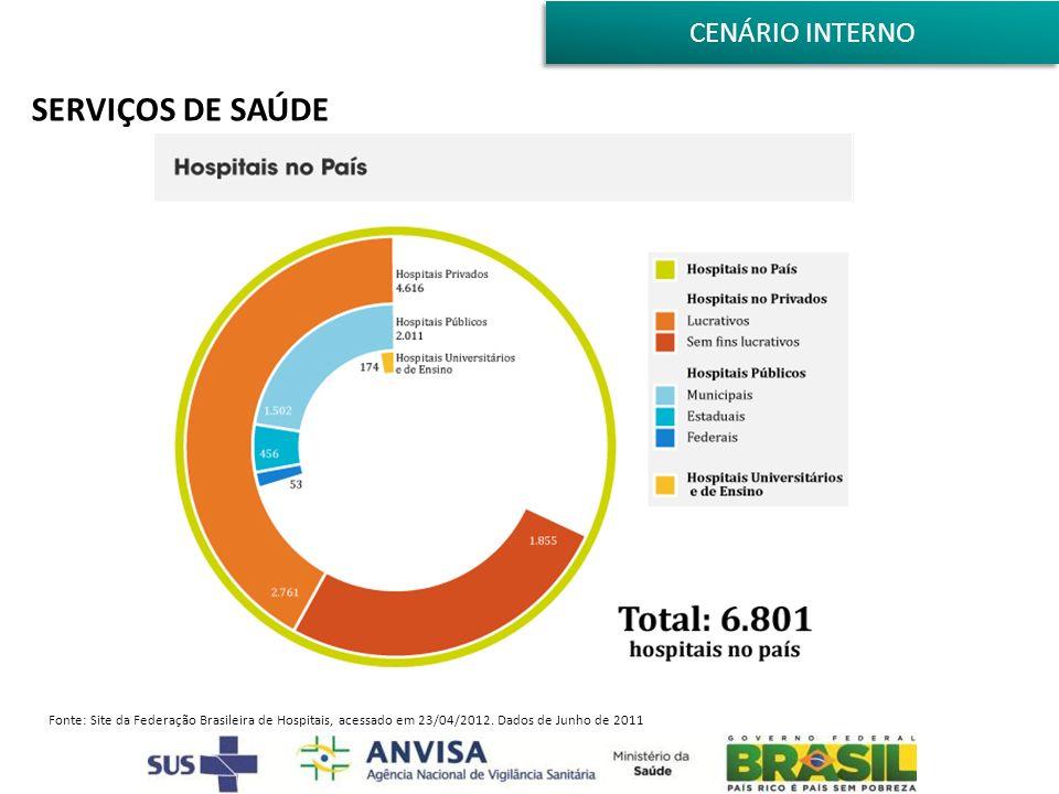 SERVIÇOS DE SAÚDE Fonte: Site da Federação Brasileira de Hospitais, acessado em 23/04/2012. Dados de Junho de 2011 CENÁRIO INTERNO