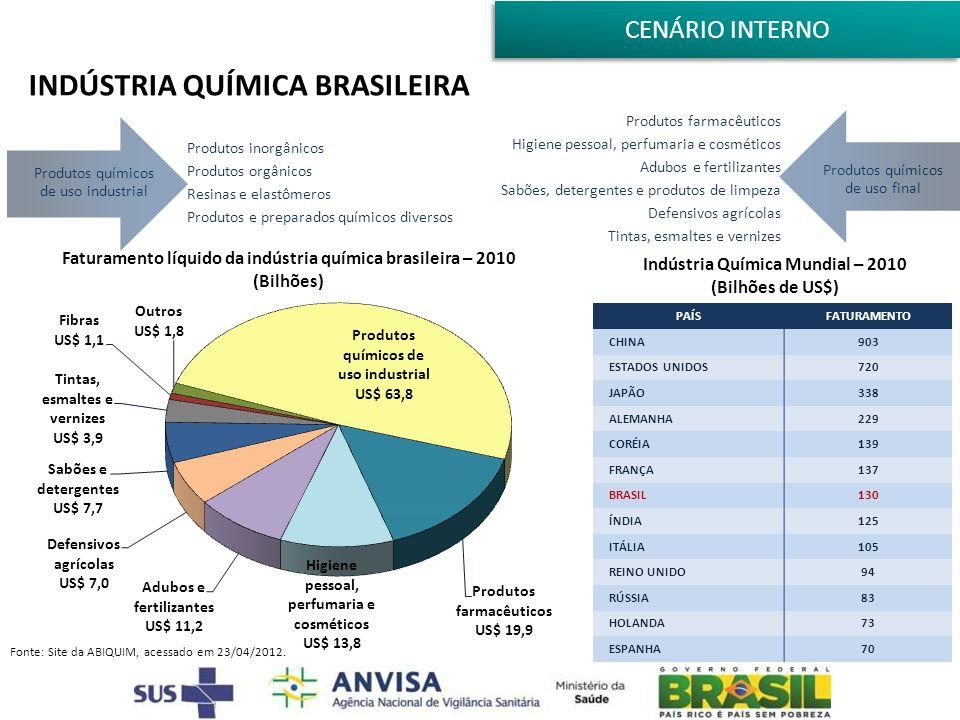 INDÚSTRIA QUÍMICA BRASILEIRA Fonte: Site da ABIQUIM, acessado em 23/04/2012. Produtos químicos de uso industrial Produtos inorgânicos Produtos orgânic