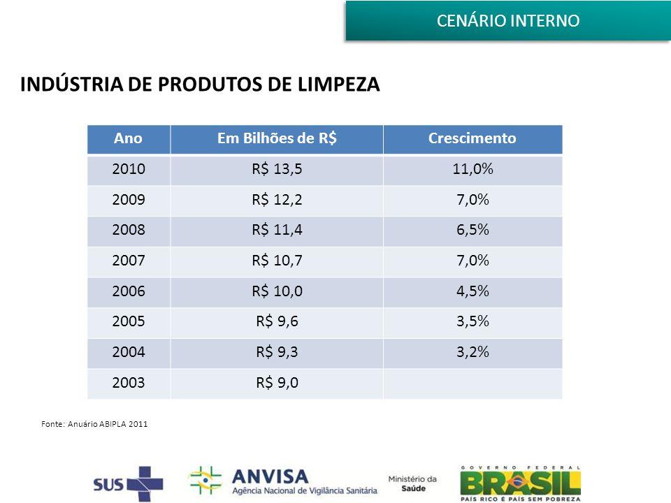 INDÚSTRIA DE PRODUTOS DE LIMPEZA Fonte: Anuário ABIPLA 2011 AnoEm Bilhões de R$Crescimento 2010R$ 13,511,0% 2009R$ 12,27,0% 2008R$ 11,46,5% 2007R$ 10,77,0% 2006R$ 10,04,5% 2005R$ 9,63,5% 2004R$ 9,33,2% 2003R$ 9,0 CENÁRIO INTERNO